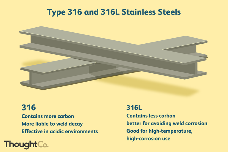 type 316 and 316L stainless steels