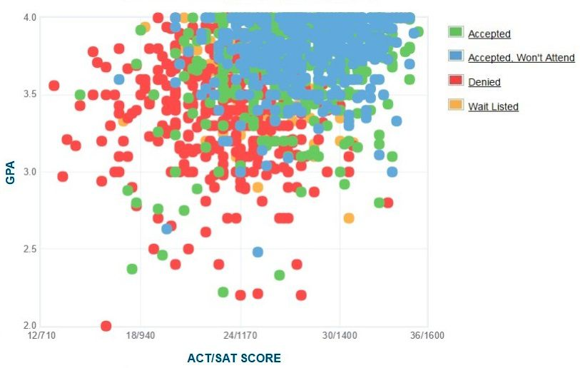 University of San Diego Applicants' Self-Reported GPA/SAT/ACT Graph.