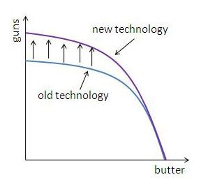 what is the purpose of the production possibility curve