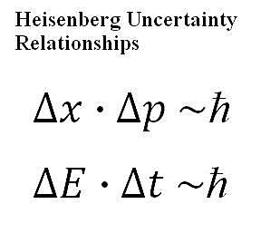 Understanding the Heisenberg Uncertainty Principle
