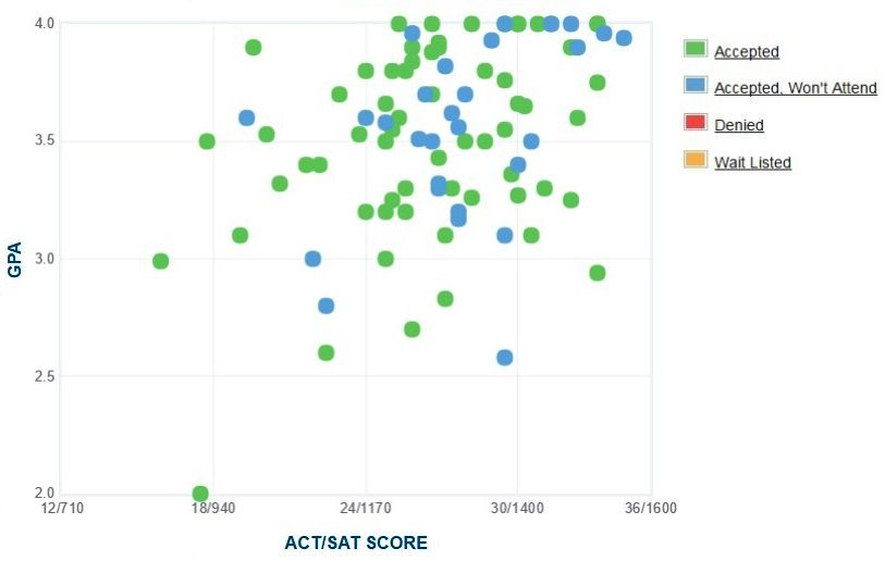 Warren Wilson College GPA, SAT Scores and ACT Scores for Admission
