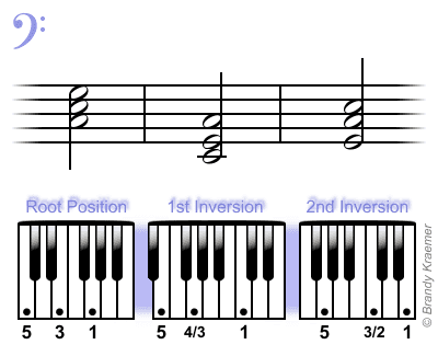 C major bass piano triads.
