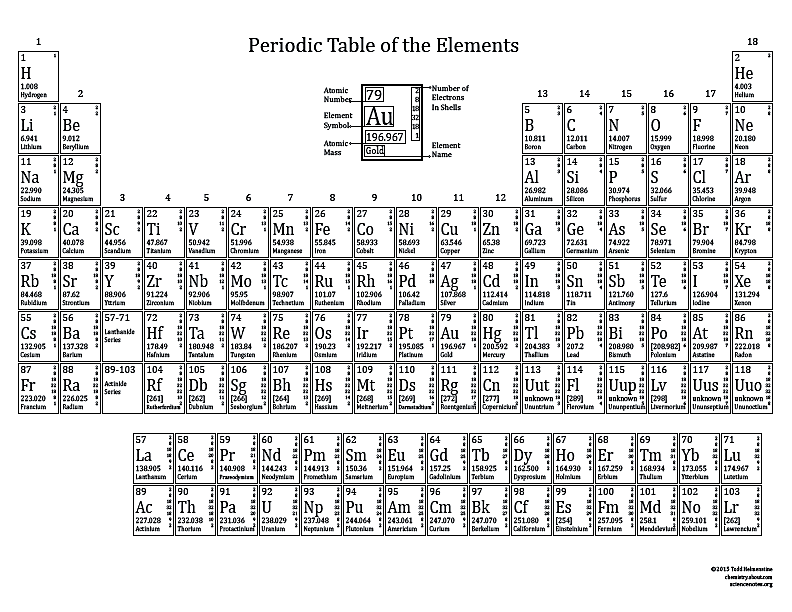 It is an image of Invaluable Periodic Table With Electron Configuration Printable