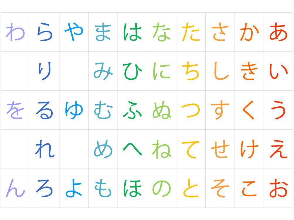 Hiragana Wa or Hiragana Ha: What Is Correct?