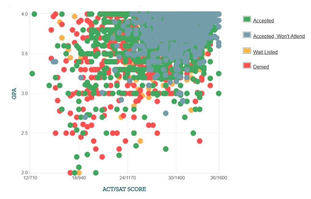 Graph Of NYU Applicants Self Reported GPA SAT Score And ACT Data