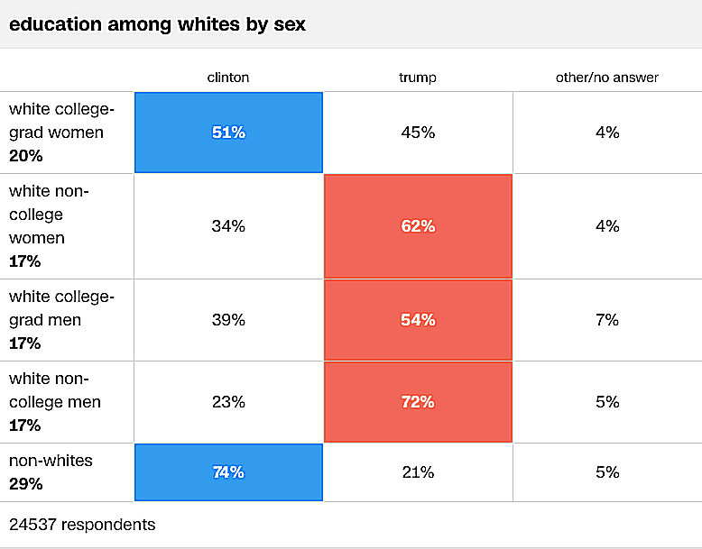 White college educated women were the only whites, sorted by education level and gender, who chose Clinton over Trump in the presidential election.