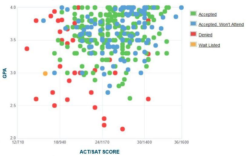 Agnes Scott College Applicants' Self-Reported GPA/SAT/ACT Graph.