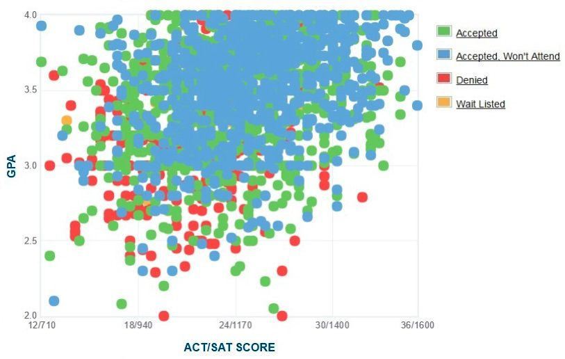 San Jose State University Applicants' Self-Reported GPA/SAT/ACT Graph.