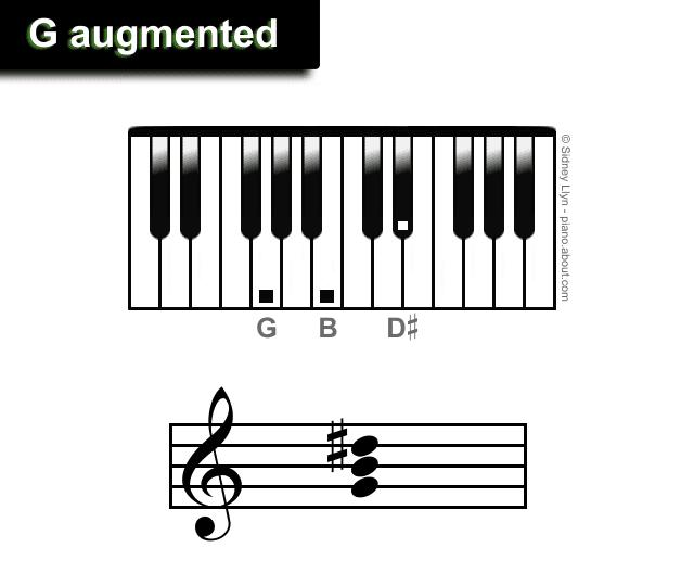 Augmented Piano Triads