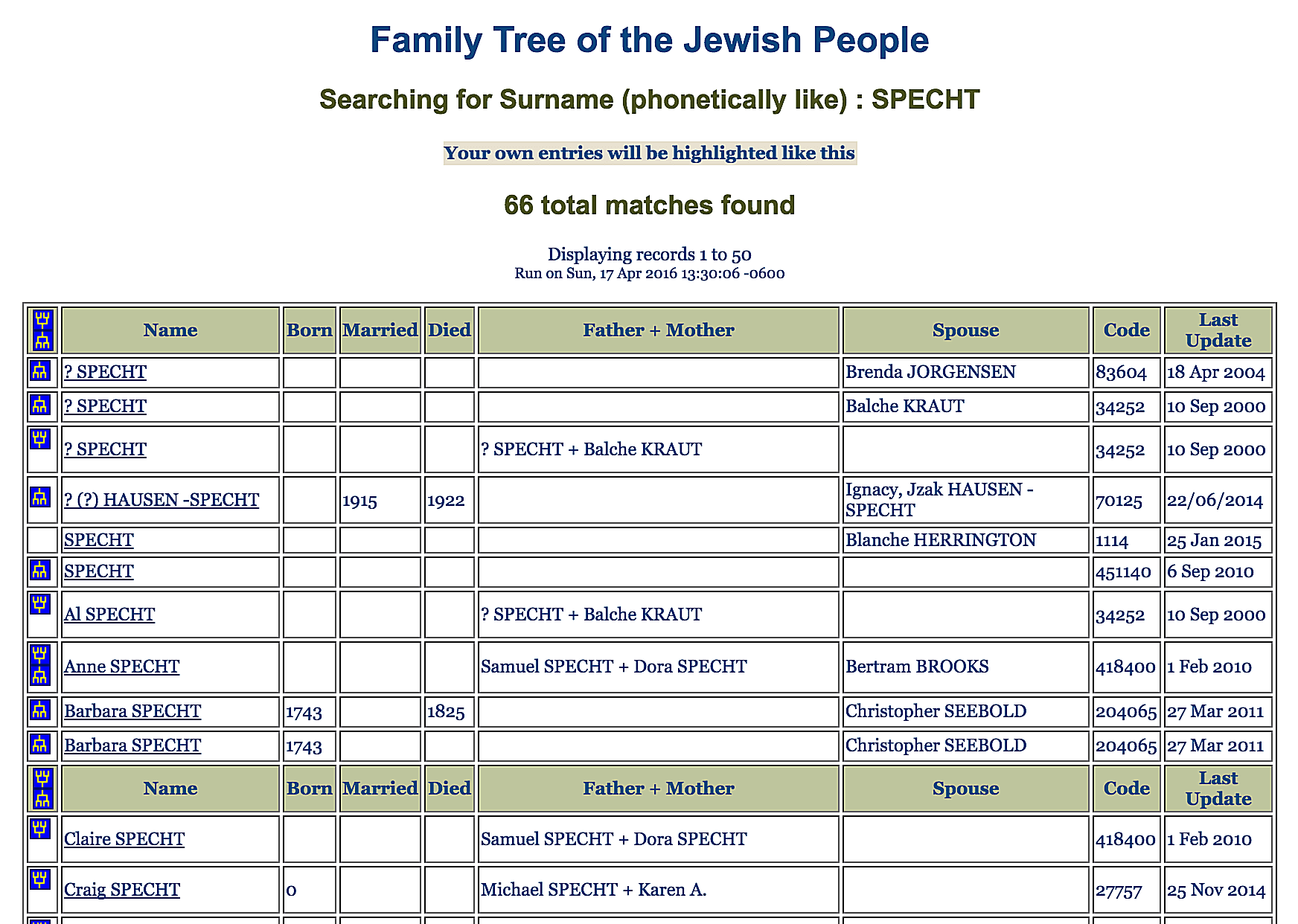 Over 5 million names can be searched in this free, centralized database of Jewish family trees