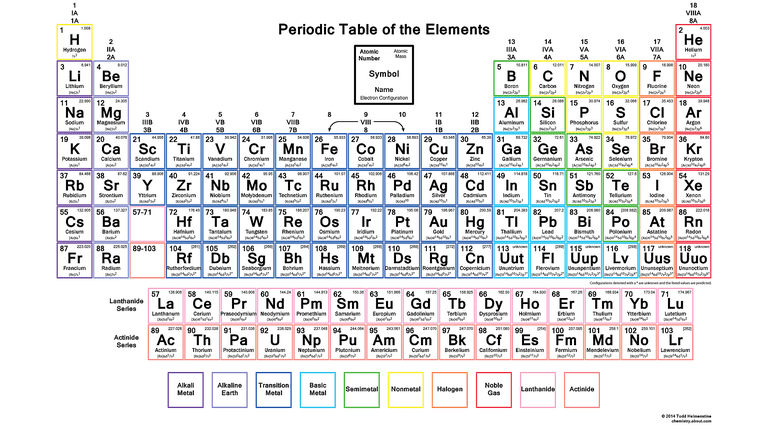 Get the periodic table with electron configurations color periodic table wallpaper with electron configurations urtaz Choice Image