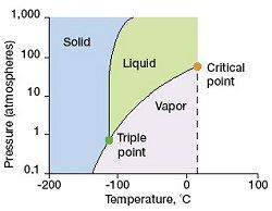 A sample phase diagram, showing solid, liquid, and vapor with axes of pressure and temperature.