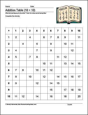 Math Worksheets: Addition and Multiplication Practice