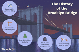 The history of the Brooklyn Bridge. Designed by John Roebling, construction lasted 14 years, cost $15 million to build, 20-30 lives lost during construction, grand opening: May 24, 1883.