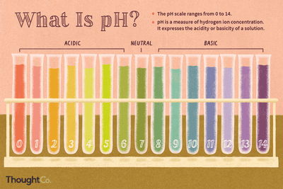 Learn the pH of Common Chemicals