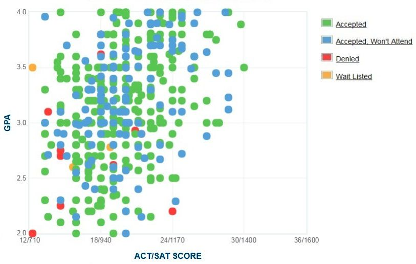 Alabama State University Applicants' Self-Reported GPA/SAT/ACT Graph.