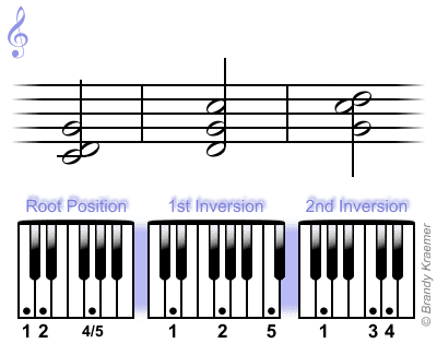 Major 7th Piano Chords