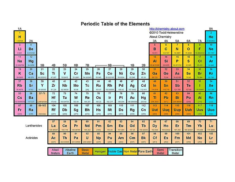Free printable periodic tables pdf color printable periodic table of the elements urtaz Choice Image