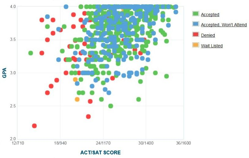Duquesne University Applicants' Self-Reported GPA/SAT/ACT Graph.