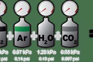 multiple gauges showing pressures adding up to air pressure