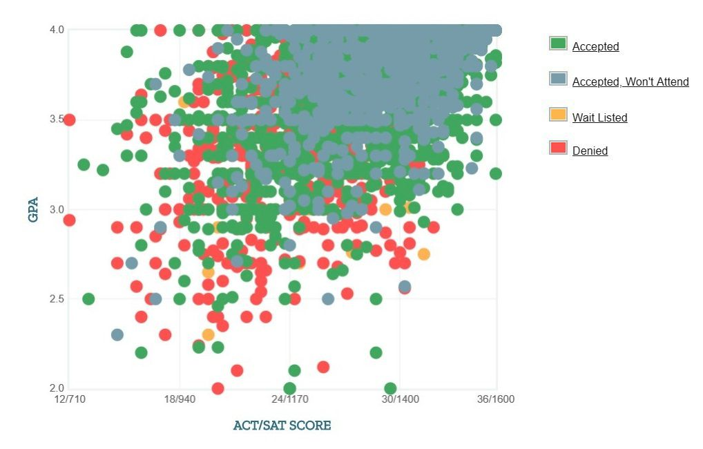 University of Maryland Applicants' Self-Reported GPA/SAT/ACT Graph.