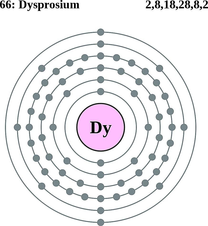 This diagram of a dysprosium atom shows the electron shell.