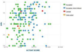CUNY City Tech GPA, SAT and ACT Data for Admission