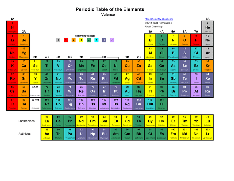 Periodic Table - Maximum Valence