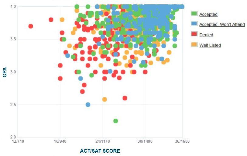 Villanova University Applicants' Self-Reported GPA/SAT/ACT Graph