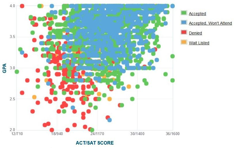 Temple University Applicants' Self-Reported GPA/SAT/ACT Graph.