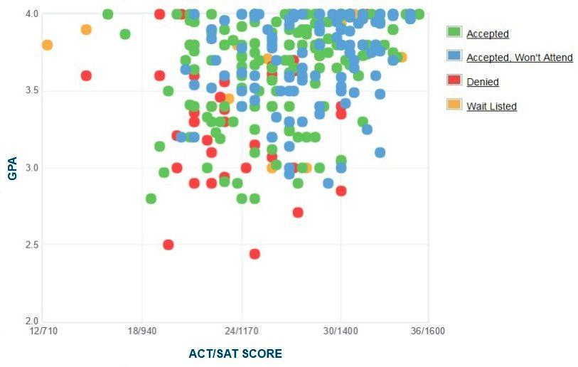 Denison University Applicants' Self-Reported GPA/SAT/ACT Graph.
