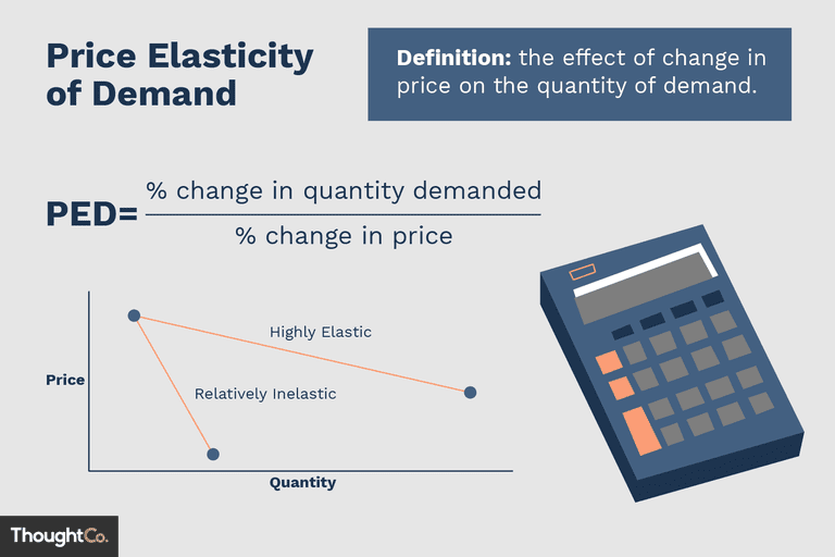 An illustration depicting the formula for price elasticity of demand