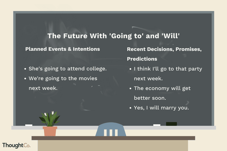 The Future Tense With Will And Going To