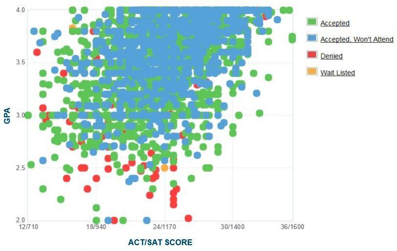 Northern Arizona University Applicants' Self-Reported GPA/SAT/ACT Graph.