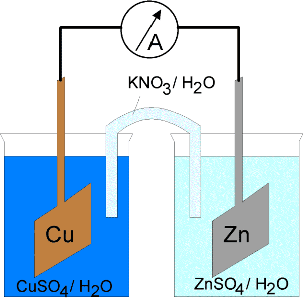 This is a diagram of an electrochemical cell with a salt bridge.