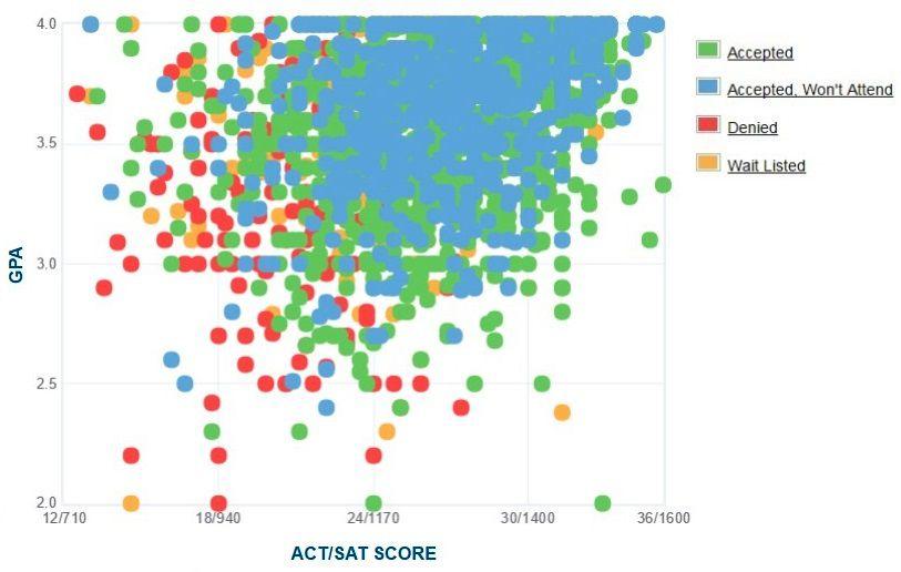 University of South Carolina Applicants' Self-Reported GPA/SAT/ACT Graph.