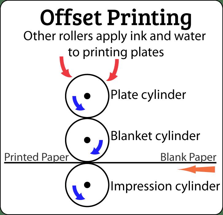 Offset Printing illustration