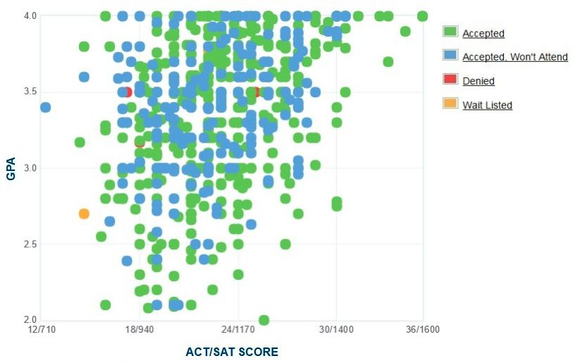 Xavier University of Louisiana Applicants' Self-Reported GPA/SAT/ACT Graph.