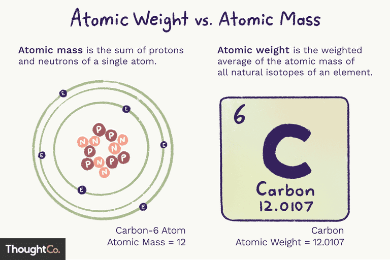 Atomic weight vs. atomic mass