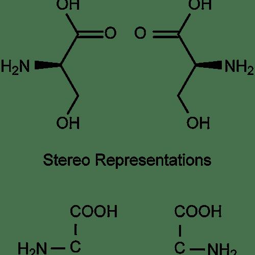 Este ejemplo de estereoquímica muestra los enantiómeros del aminoácido serina.
