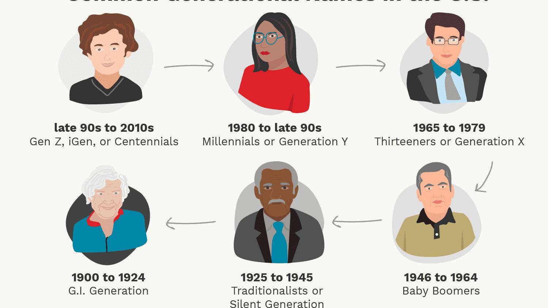 Guess generations 2020