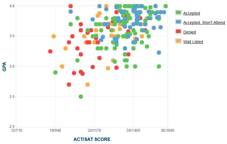 Sarah Lawrence College GPA, SAT and ACT Data for Admission