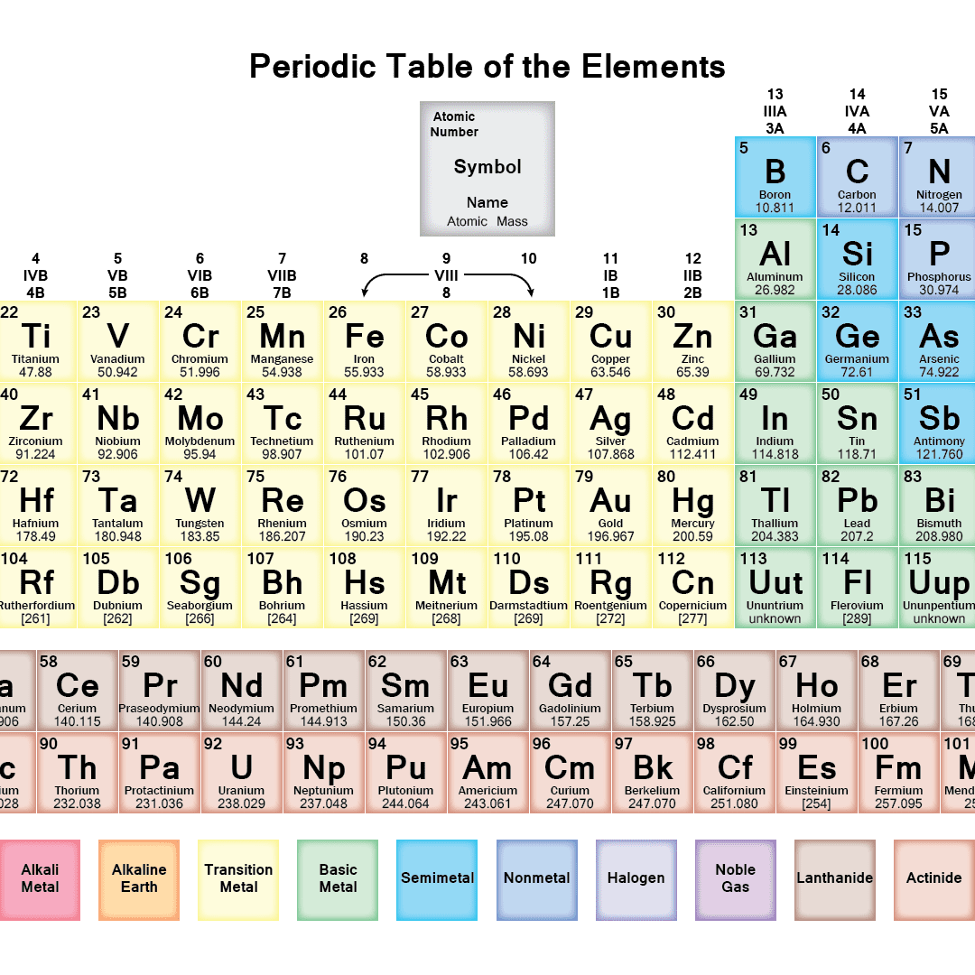 Free PDF Chemistry Worksheets To Download or Print