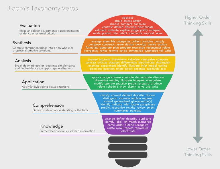 Using Bloom S Taxonomy For Effective Learning