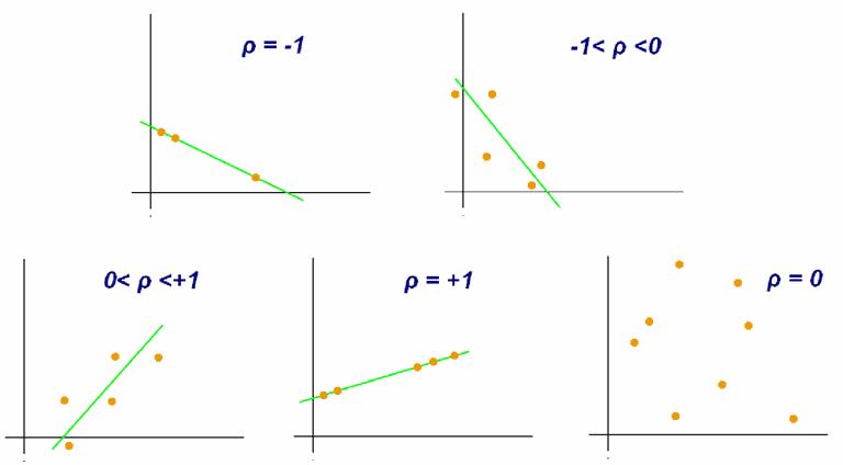 Correlation definition of economics terms definition of correlation ccuart Gallery