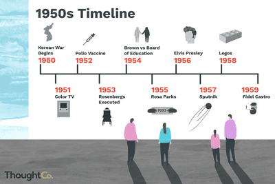 Decade-by-Decade Timeline of the 20th Century