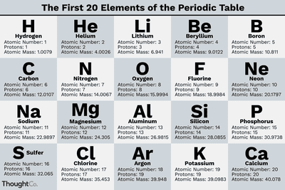 Element list atomic number element name and symbol illustration of the first 20 elements in the periodic table urtaz Images