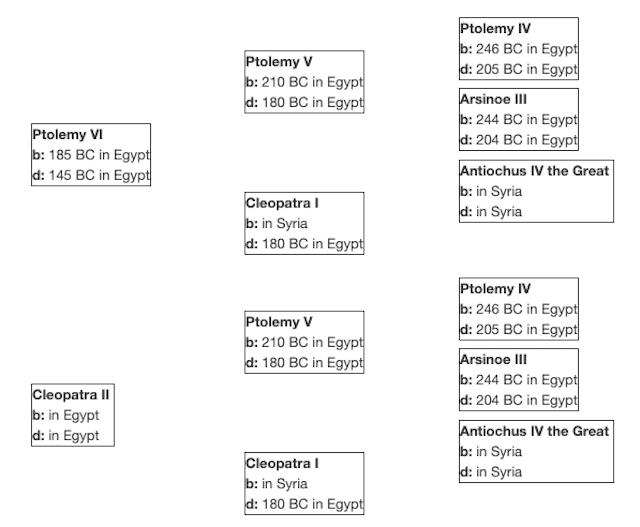 Cleopatra's family tree