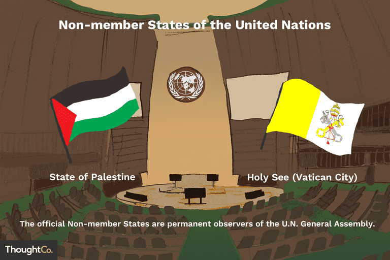 Non-member states of the United Nations