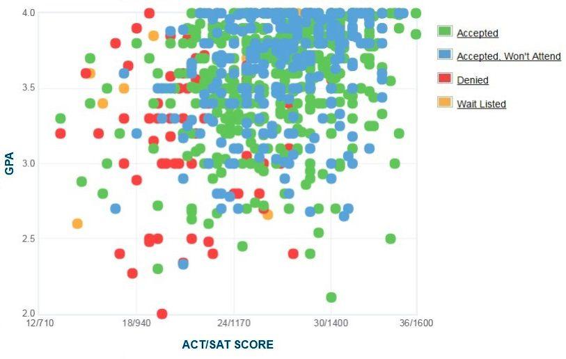 Selbstberichtete GPA / SAT / ACT-Grafik des Antragstellers des Florida Institute of Technology.